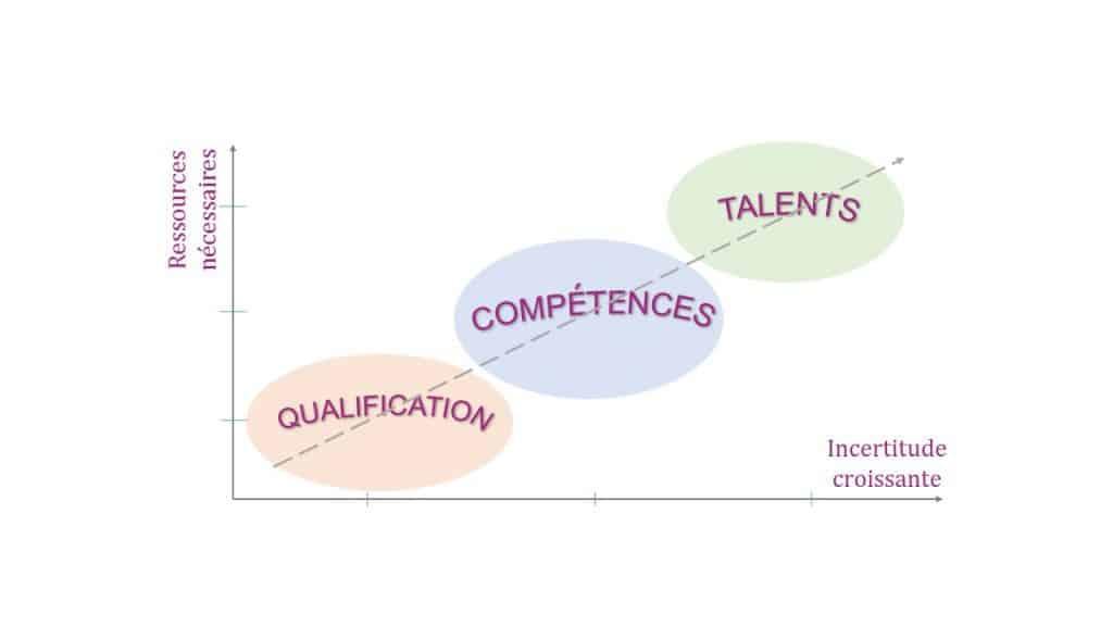 Conjuguer management des talents et gestion des compétences