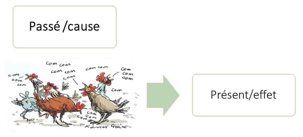 L'arbre des causes : rechercher les causes du présent dans le passé.