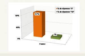 En France, 87% des parents pointent le 5 (la mauvaise note !). Ils ne seront que 7% à s'intéresser aux 18.