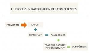 processus d'acquisition de compétences