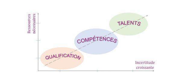compétences et talents