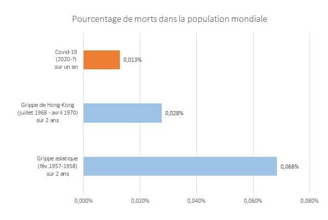 COVID19 et crise sanitaire : Comparaison entre les crises sanitaires du COVID19 , de la grippe de Hong-Kong et de la grippe asiatique (en nombre de décès).