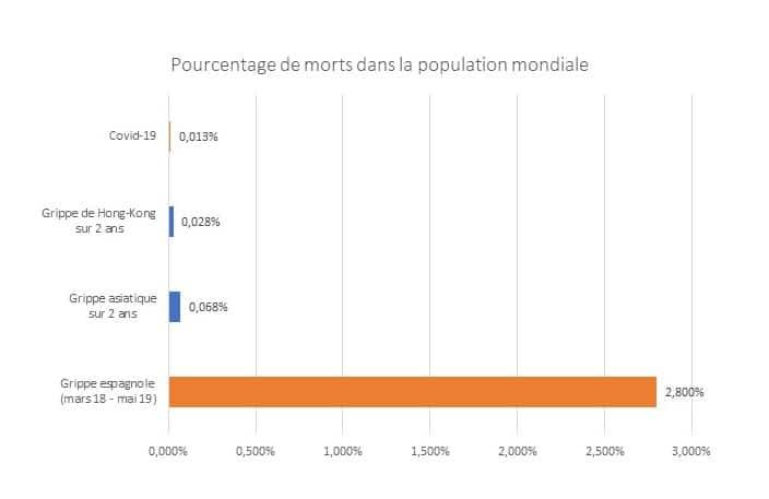 COVID19 et cris sanitaire : Comparaison des 3 dernières épidémies de grippe avec la grippe espagnole (en nombre de décès).